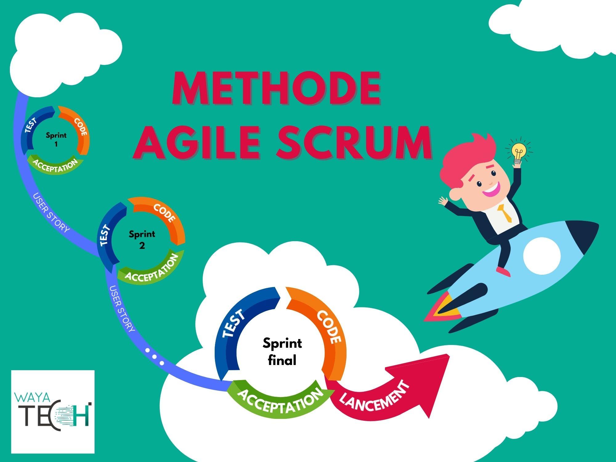 Comprendre la méthode Agile Scrum pour mener au succès son projet informatique
